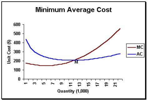what is the average cost of a 1 bedroom apartment microeconomics production costs