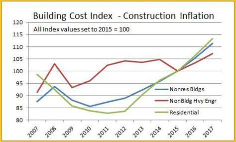 january 2016 construction economics report « construction