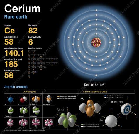 Cerium, atomic structure - Stock Image C018/3739 - Science ... Atomic Radius Size Periodic Table