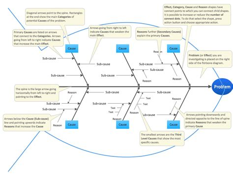 fishbone analysis template fishbone diagram solution conceptdraw