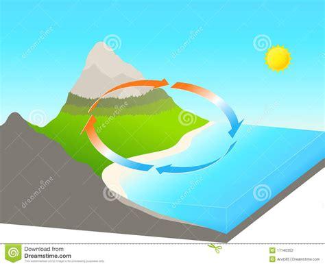 mare clipart brezza terrestre mare illustrazione di stock