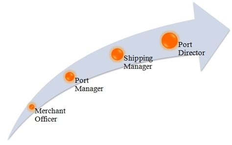 Mba Shipping And Port Management by Mba In Port And Shipping Management Prospects Career