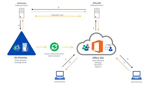 office 365 diagram office 365 infrastructure diagram sharepoint