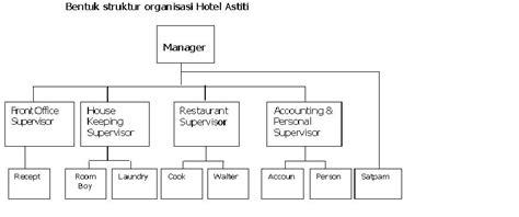 membuat struktur organisasi hotel hotel astiti kupang dmanesiblog