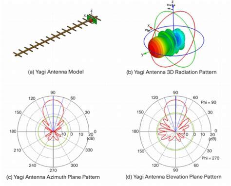 yagi uda anteena designing steps