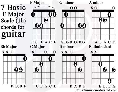 F Major Chords Guitar