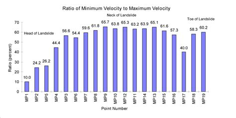 diagram to show ratios figure 5 bar graph showing the ratio of minimum velocity