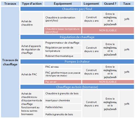 Credit Impot Formation Dirigeant Calcul Cr 233 Dit D Imp 244 T Travaux 2017