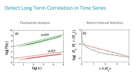 pattern analysis time series time series analysis tsa patterns algorithms exles