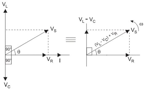 inductance in rlc circuit rlc circuit electrical4u