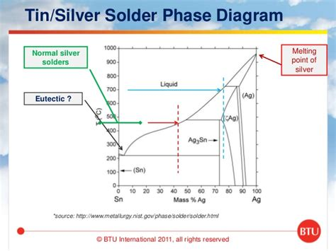 lead silver system phase diagram profiles why getting them right is important