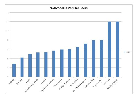 bud light alcohol level how much alcohol is in your drink stronger beers and