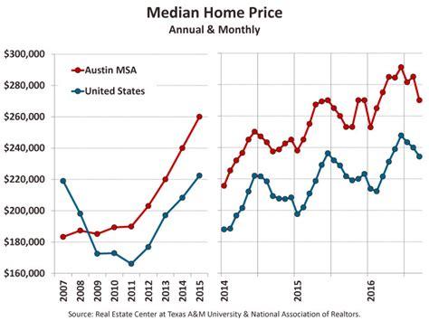 november 8 2016 housing market