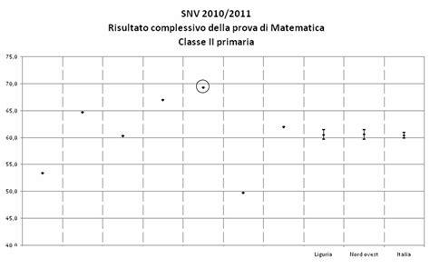 test invalsi elementari prove invalsi seconda elementare matematica mamme magazine