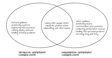 leader vs manager venn diagram why reading not writing code is an undervalued skill course