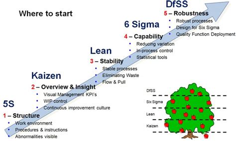 lean manufacturing lean resources 5s kaizen the difference between 5s and kaizen