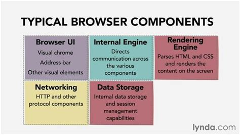 how browser works how browsers work