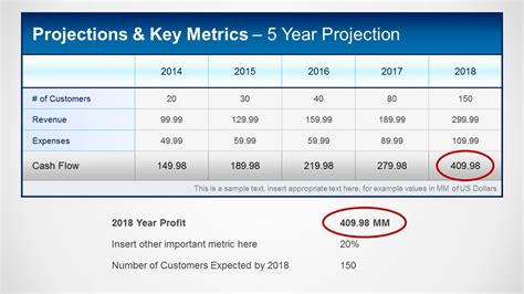 financial projections key metrics template for