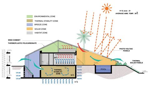 passive cooling house plans desert house openbuildings