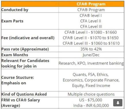 Cfa Mba Average Salary by Is A Cfa Better Than An Mba Quora