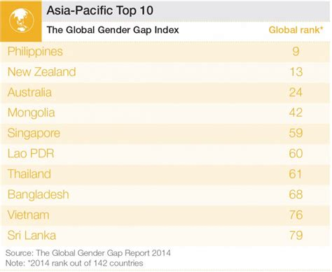 Us News And World Report Mba Rankings 2014 by Rankings Global Gender Gap Report 2014 Reports Autos Post