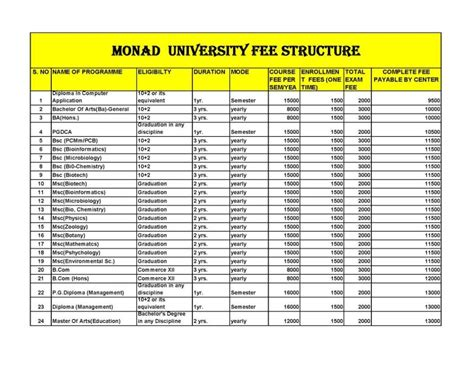 Mba Colleges With Low Fee Structure by Monad Fees Structure Education I Connect