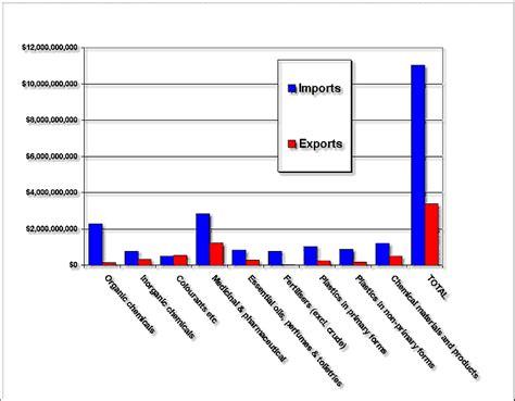 Tempelan Kulkas Australia Sdney Import australia s chemical industry