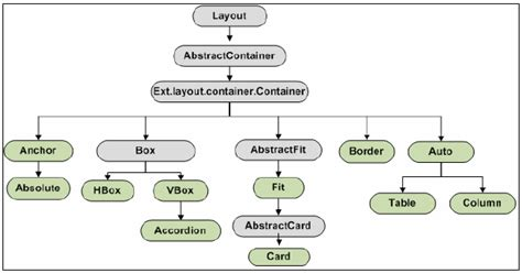 js spring layout rednics blog ext js 4 container layout
