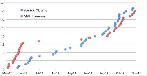 Mitt Romney Vs Barack Obama Essay by Re Hey An Analysis Of The Obama Romney Emails