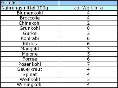 low carb tabelle kohlenhydrate tabelle gem 252 se abnehmtips