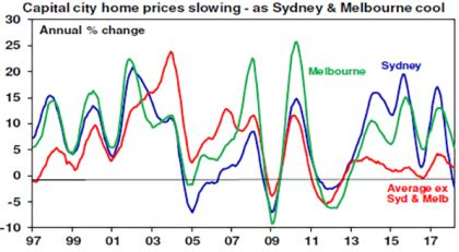 falling sydney & melbourne home prices – is this the crash
