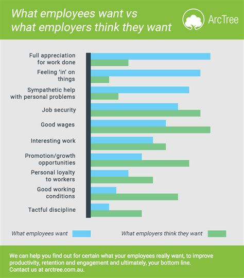 how can you really what your employees want arctree