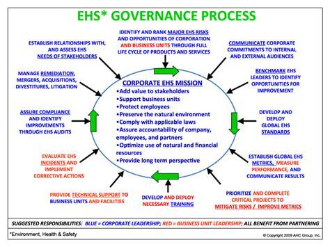 groups process and practice hse 112 process i steve willis biography ahc senior associate