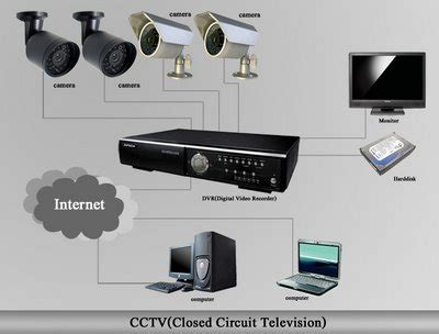 cctv for houses in melbourne | security installers melbourne