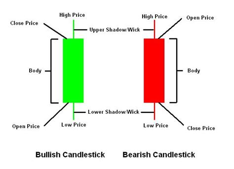pattern candlestick forex forex trading candlestick patterns magiamax ml
