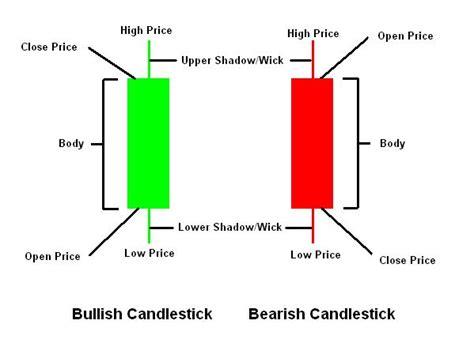 Forex Candlestick Tutorial | forex trading candlesticks 171 10 best binary brokers