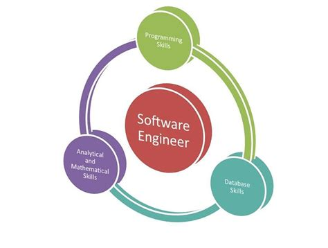 Should A Software Engineer Get An Mba by What Skills I Should To Become A Software Engineer
