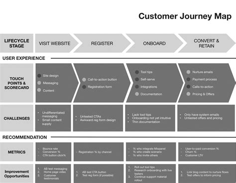 journey map template customer journey maps key tool for driving engagement