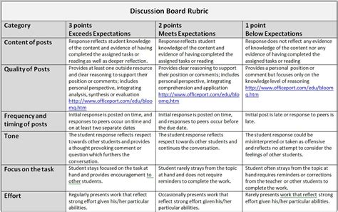 21st century lesson plan template communication plan communication plan rubric