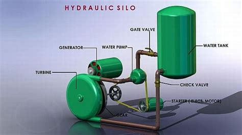 what s next technologies to power your house with water