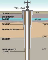bentonite frack out shale gas environmental concerns