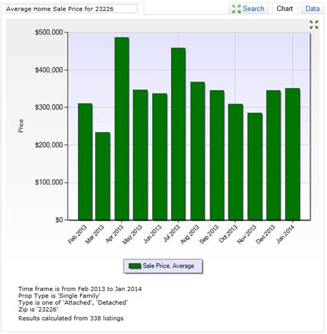 home sale trends for westhton in richmond virginia