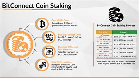 bitconnect affiliate program the best ways of earning online reviews proofs what is