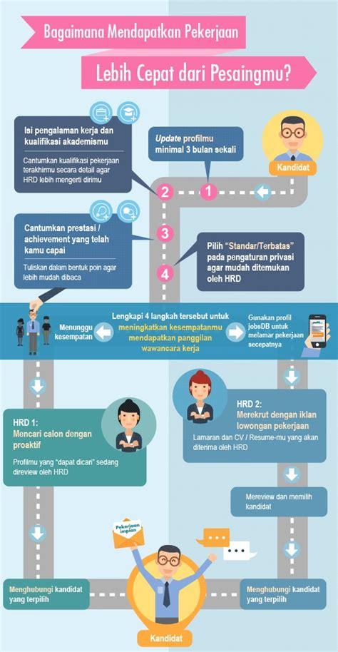 Bagaimana Mendapatkan Dan Mempertahankan Pekerjaan Anda Career profil jobsdb untuk mendapat pekerjaan dengan cepat jobsdb indonesia