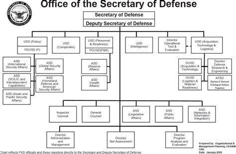 office of the secretary department of commerce office of the secretary department of commerce