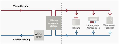 Elektrische Klimaanlage by Wunderbar Klimaanlage Schema Zeitgen 246 Ssisch Die Besten