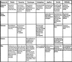 tableau resume sles platon le banquet r 233 sum 233 et commentaires