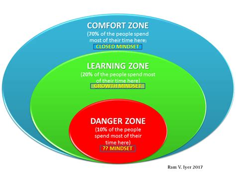 comfort zon are you stuck in your comfort zone business thinking
