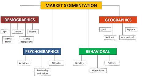 Industrial Segmentation In Mba by Bases For Consumer Market Segmentation