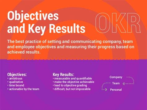 Okr Objectives And Key Results Methodology Used By Google Linkedi Objectives And Key Results Template
